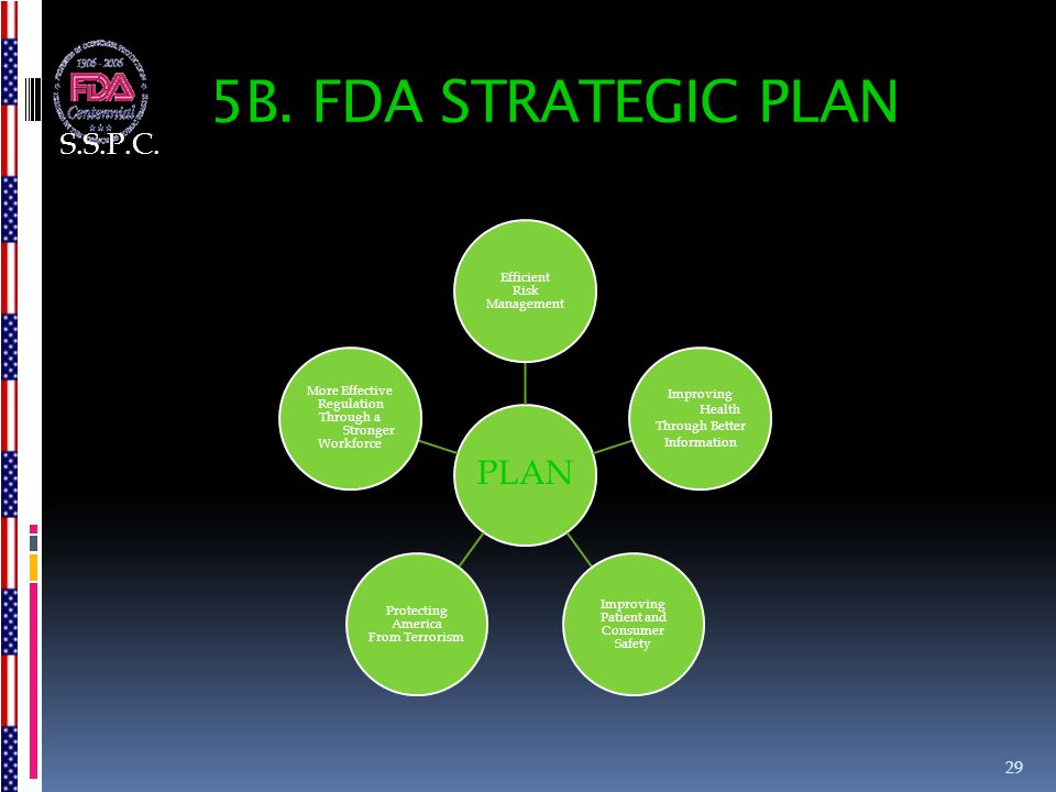 5B. FDA STRATEGIC PLAN PLAN Efficient Risk Management Improving Health Through Better Information Improving Patient and Consumer Safety Protecting Ame