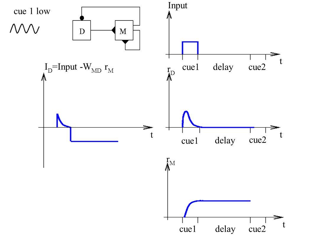 Input rDrD rMrM I D =Input -W MD r M t t t t cue1delaycue2 cue1 delay cue2 cue 1 low cue1delaycue2