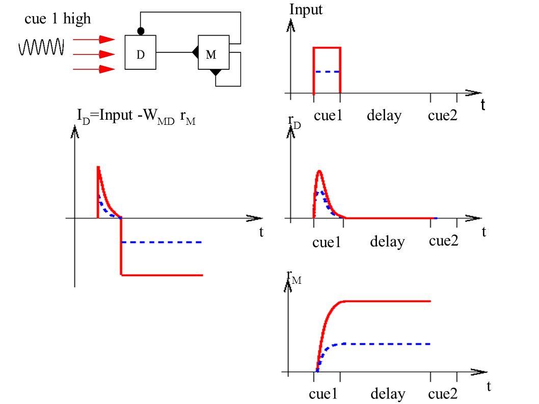 Input rDrD rMrM I D =Input -W MD r M t t t t cue1delaycue2 cue1 delay cue2 cue 1 high cue1delaycue2