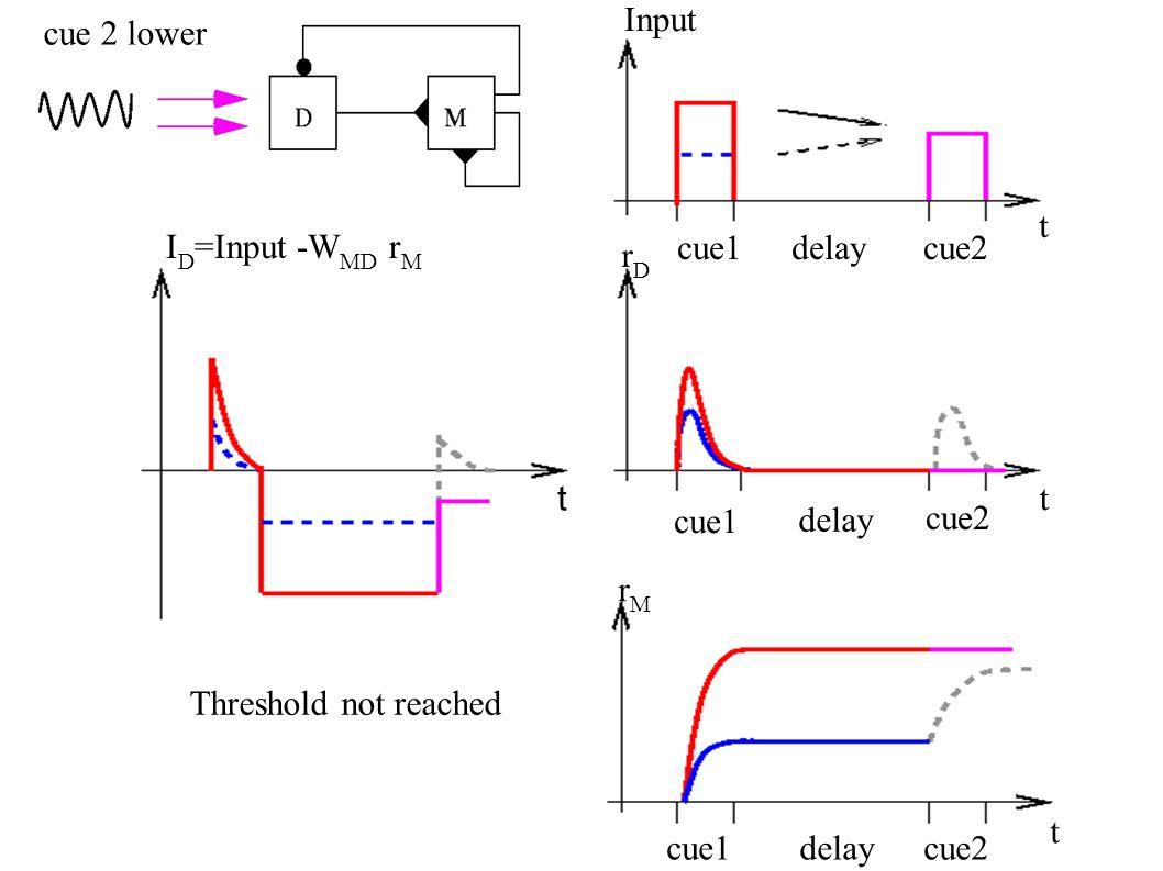 Input rDrD rMrM I D =Input -W MD r M t t t t cue1delaycue2 cue1 delay cue2 cue 2 lower Threshold not reached cue1delaycue2