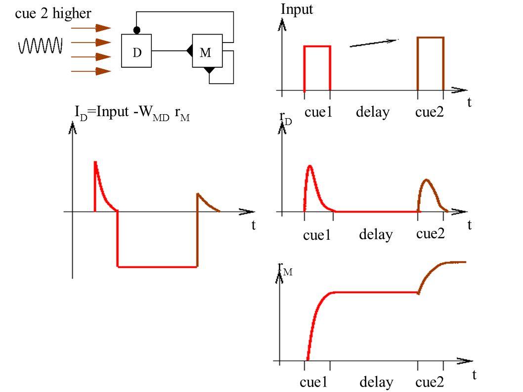 Input rDrD rMrM I D =Input -W MD r M t t t t cue1delaycue2 cue1 delay cue2 cue1delaycue2 cue 2 higher