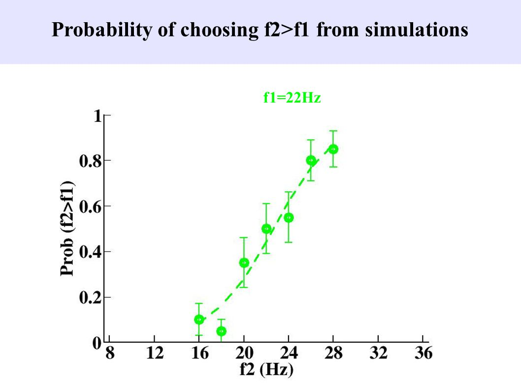 f1=22Hz Probability of choosing f2>f1 from simulations