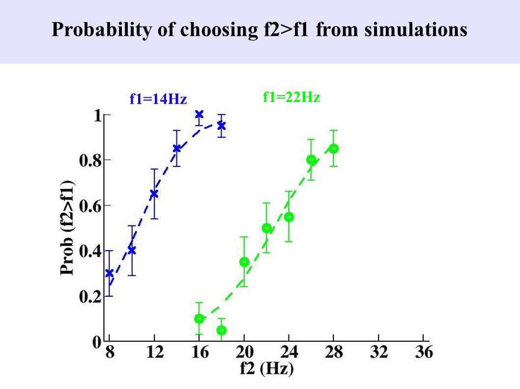 f1=14Hz f1=22Hz Probability of choosing f2>f1 from simulations