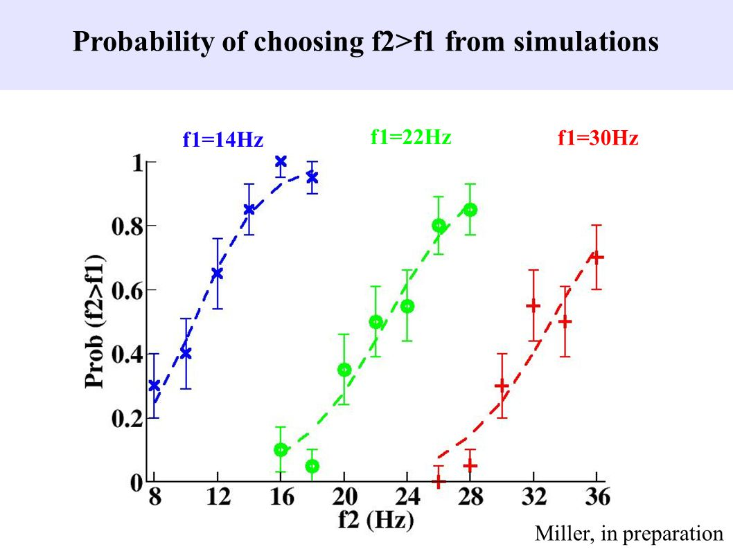 f1=14Hz f1=22Hz f1=30Hz Probability of choosing f2>f1 from simulations Miller, in preparation