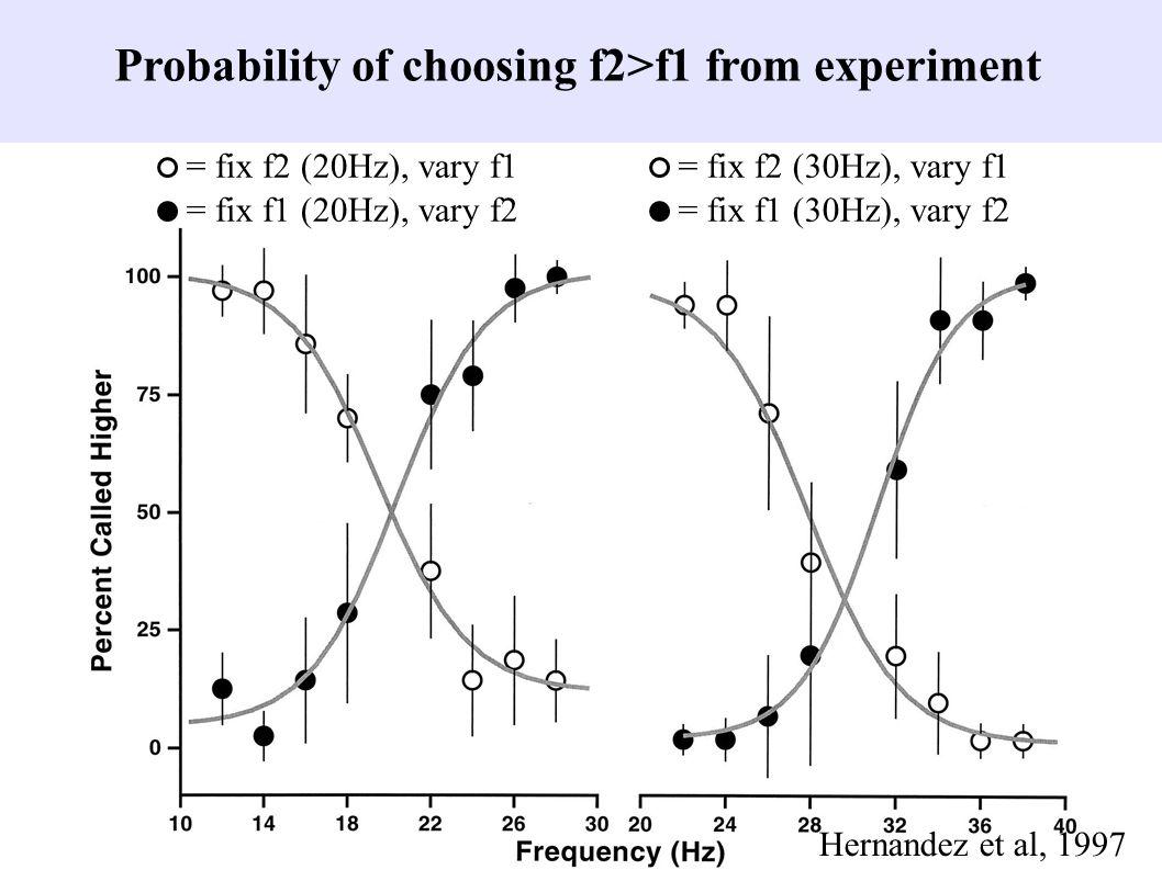 Probability of choosing f2>f1 from experiment Hernandez et al, 1997 = fix f2 (20Hz), vary f1 = fix f1 (20Hz), vary f2 = fix f2 (30Hz), vary f1 = fix f1 (30Hz), vary f2