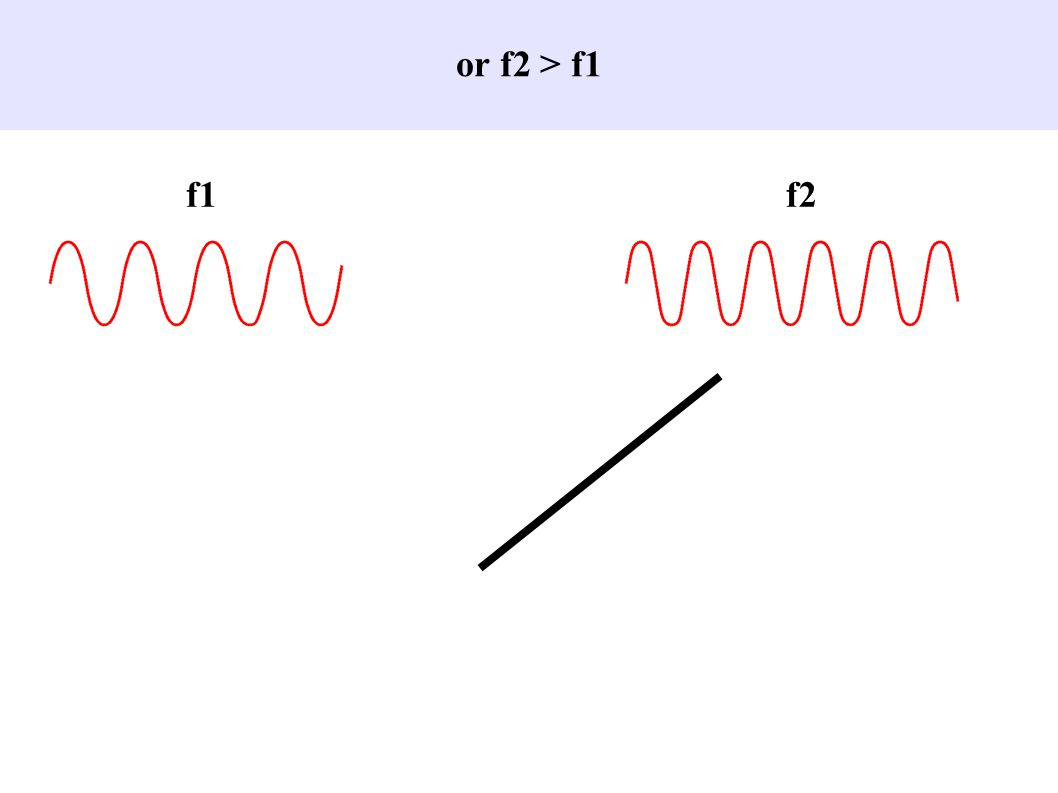 Duration of initial stimulus:= 0.5s = 0.25s Is magnitude dissociated from duration of input.