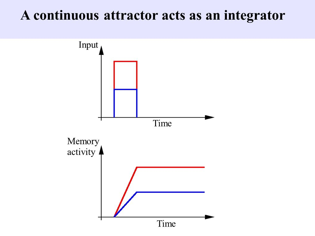 ... but integration yields magnitude x time Time Input Memory activity