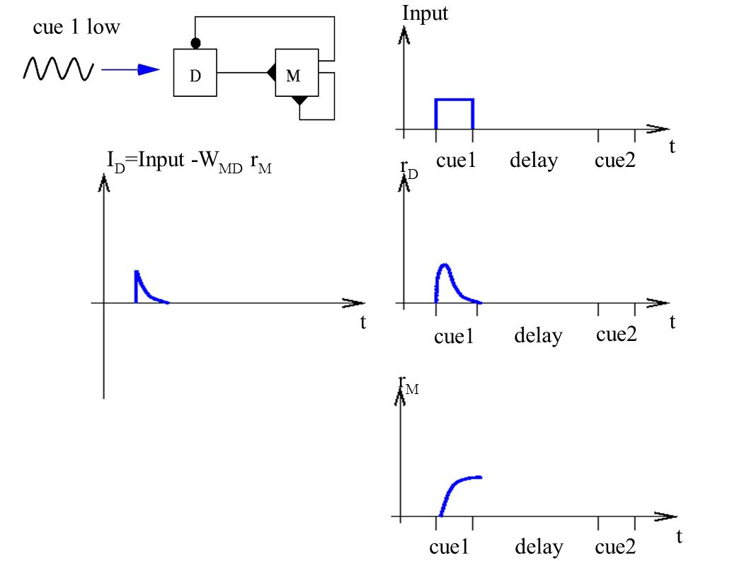fixed f1=22Hzfixed f1=30Hz Probability of choosing f2>f1 from simulations