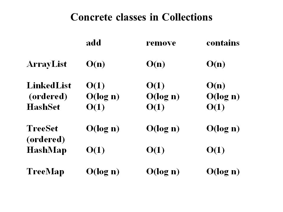 Concrete classes in Collections