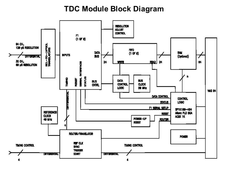 TDC Module Block Diagram