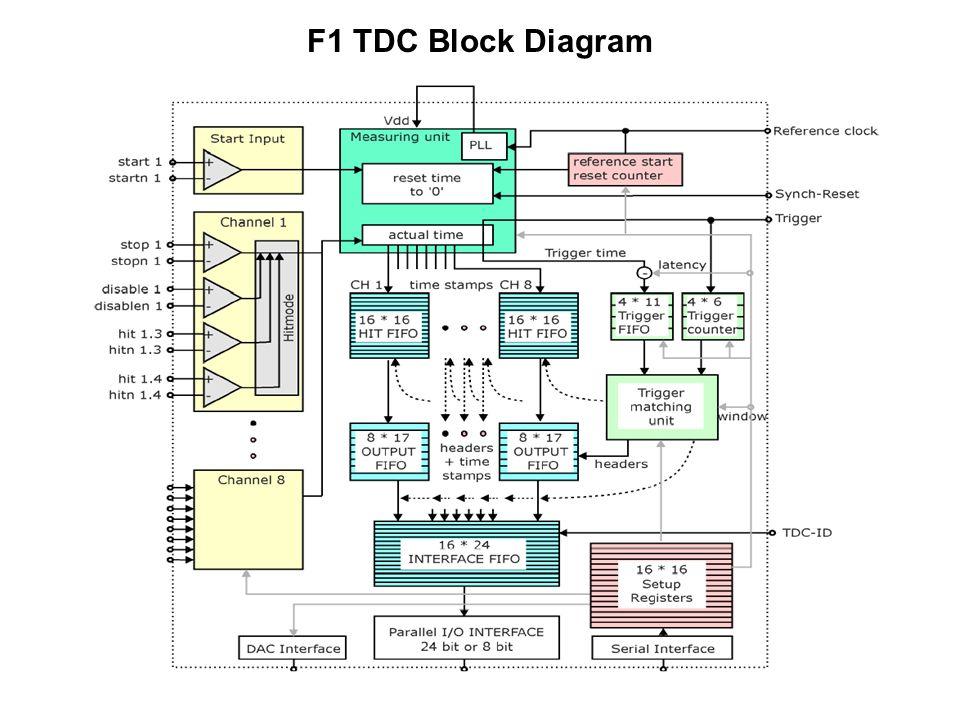 F1 TDC Block Diagram