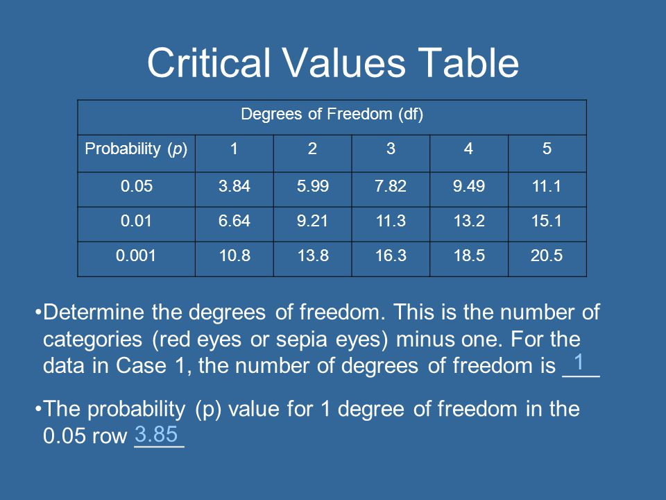 Critical Values Table Degrees of Freedom (df) Probability (p)12345 0.053.845.997.829.4911.1 0.016.649.2111.313.215.1 0.00110.813.816.318.520.5 Determine the degrees of freedom.