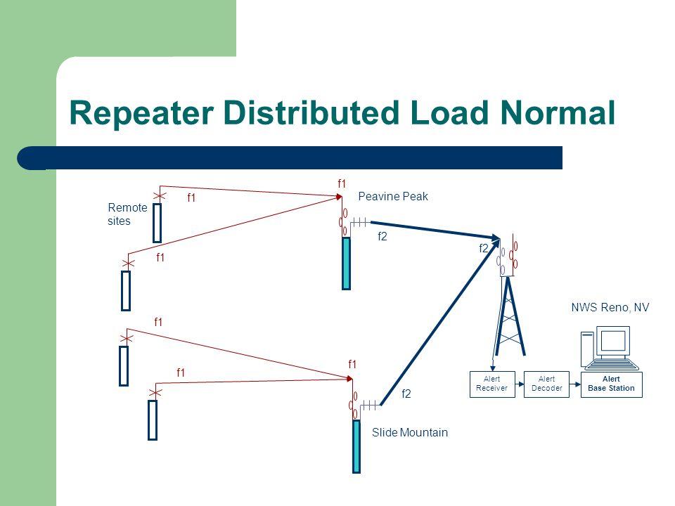 Repeater Distributed Load Normal Alert Base Station Alert Decoder Alert Receiver Peavine Peak Slide Mountain NWS Reno, NV Remote sites f2 f1 f2 f1