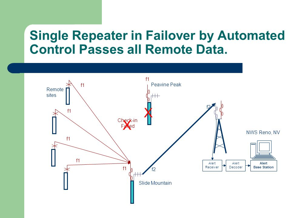 Single Repeater in Failover by Automated Control Passes all Remote Data.