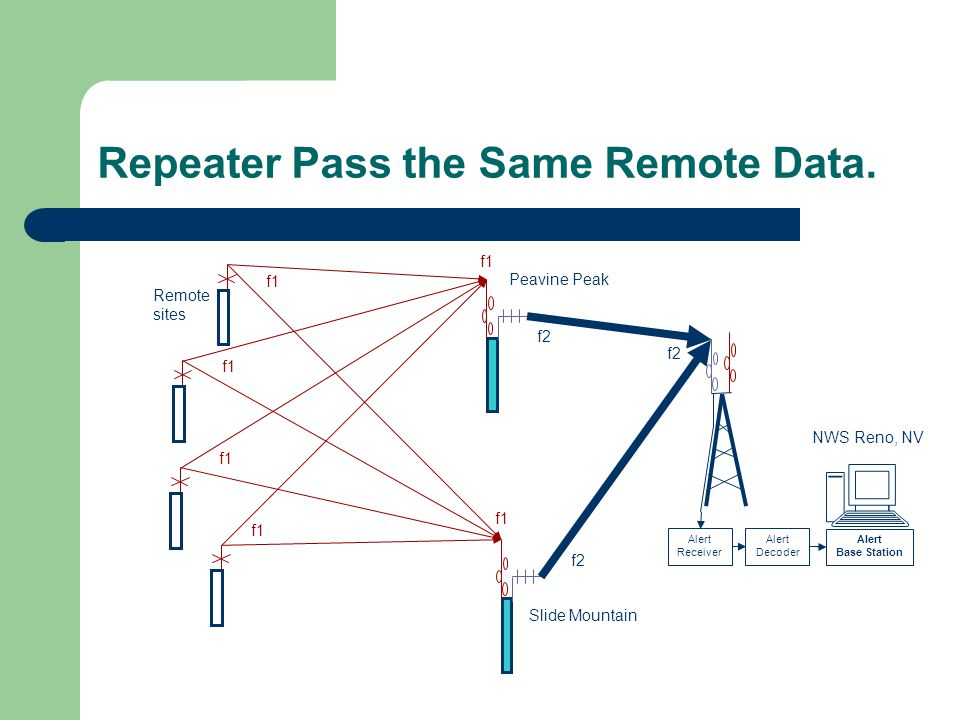 Repeater Pass the Same Remote Data.