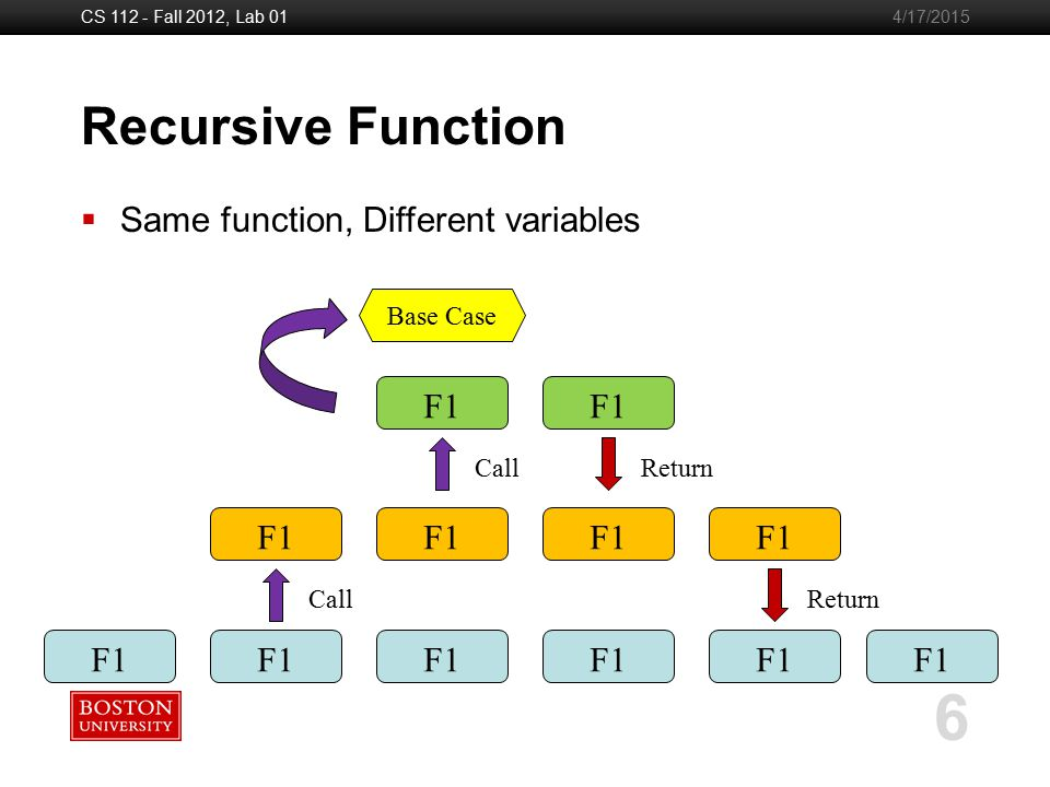 Boston University Slideshow Title Goes Here CS 112 - Fall 2012, Lab 01 6 4/17/2015 Recursive Function F1 Call F1 Return F1 Return Base Case  Same function, Different variables