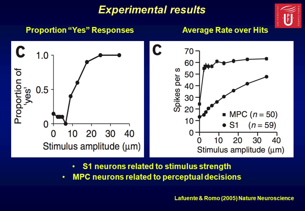 Experimental results Proportion Yes ResponsesAverage Rate over Hits S1 neurons related to stimulus strength MPC neurons related to perceptual decisions Lafuente & Romo (2005) Nature Neuroscience