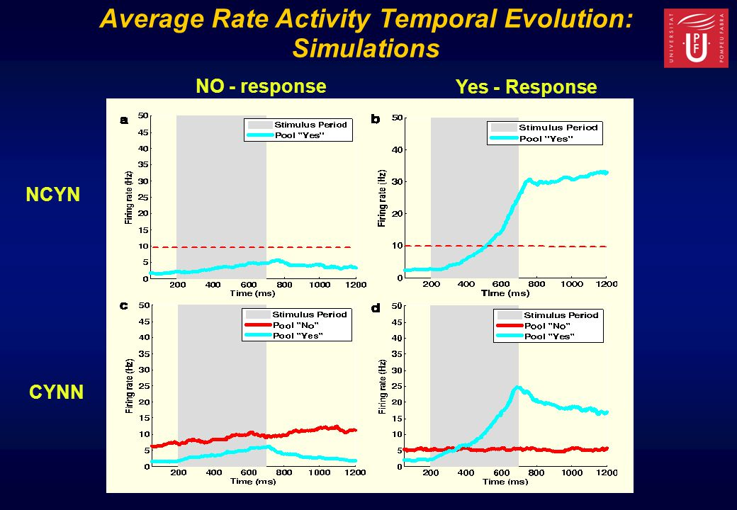 Average Rate Activity Temporal Evolution: Simulations NCYN CYNN NO - response Yes - Response