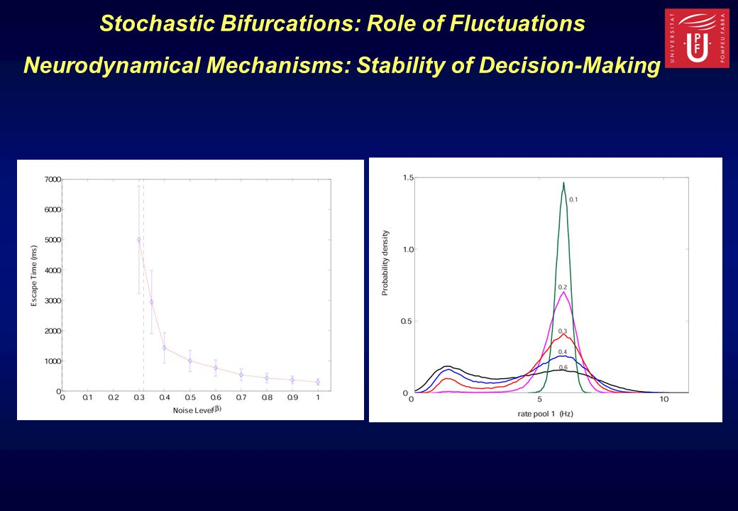 Stochastic Bifurcations: Role of Fluctuations Neurodynamical Mechanisms: Stability of Decision-Making