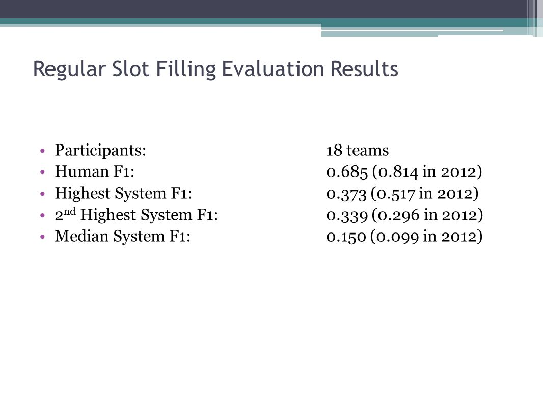 Regular Slot Filling Evaluation Results Participants: 18 teams Human F1: 0.685 (0.814 in 2012) Highest System F1: 0.373 (0.517 in 2012) 2 nd Highest System F1:0.339 (0.296 in 2012) Median System F1:0.150 (0.099 in 2012)