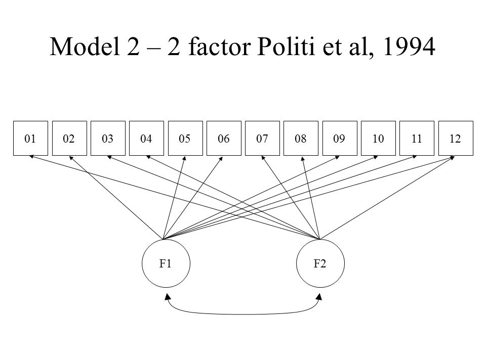 Model 2 – 2 factor Politi et al, 1994 010203040506070809101211 F1F2