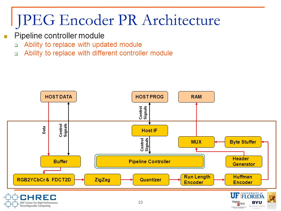 Pipeline controller module  Ability to replace with updated module  Ability to replace with different controller module JPEG Encoder PR Architecture 10 Control Signals Buffer RGB2YCbCr & FDCT2DZigZagQuantizer Run Length Encoder Huffman Encoder Pipeline Controller MUX RAM HOST PROG HOST DATA Host IF Data Control Signals Byte Stuffer Header Generator