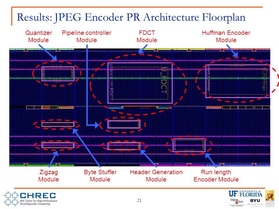 21 Results: JPEG Encoder PR Architecture Floorplan FDCT Module Quantizer Module Huffman Encoder Module Zigzag Module Byte Stuffer Module Header Genera