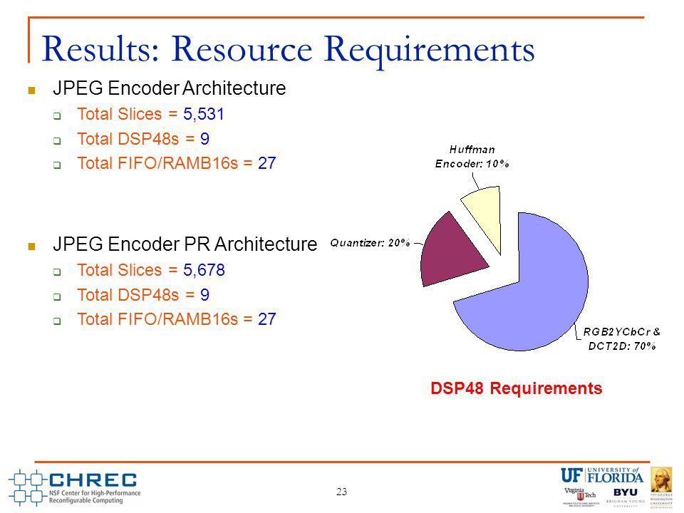 23 Results: Resource Requirements JPEG Encoder Architecture  Total Slices = 5,531  Total DSP48s = 9  Total FIFO/RAMB16s = 27 JPEG Encoder PR Architecture  Total Slices = 5,678  Total DSP48s = 9  Total FIFO/RAMB16s = 27 DSP48 Requirements