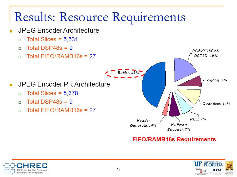FIFO/RAMB16s Requirements 24 Results: Resource Requirements JPEG Encoder Architecture  Total Slices = 5,531  Total DSP48s = 9  Total FIFO/RAMB16s = 27 JPEG Encoder PR Architecture  Total Slices = 5,678  Total DSP48s = 9  Total FIFO/RAMB16s = 27