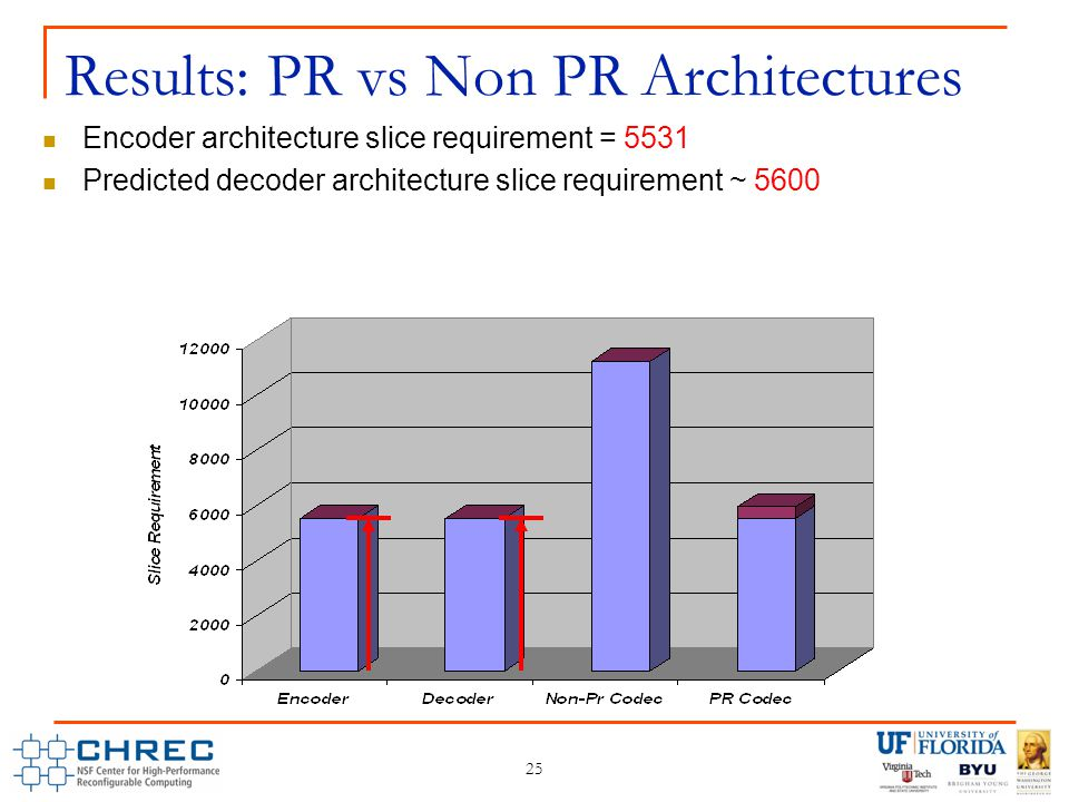 Encoder architecture slice requirement = 5531 Predicted decoder architecture slice requirement ~ 5600 25 Results: PR vs Non PR Architectures