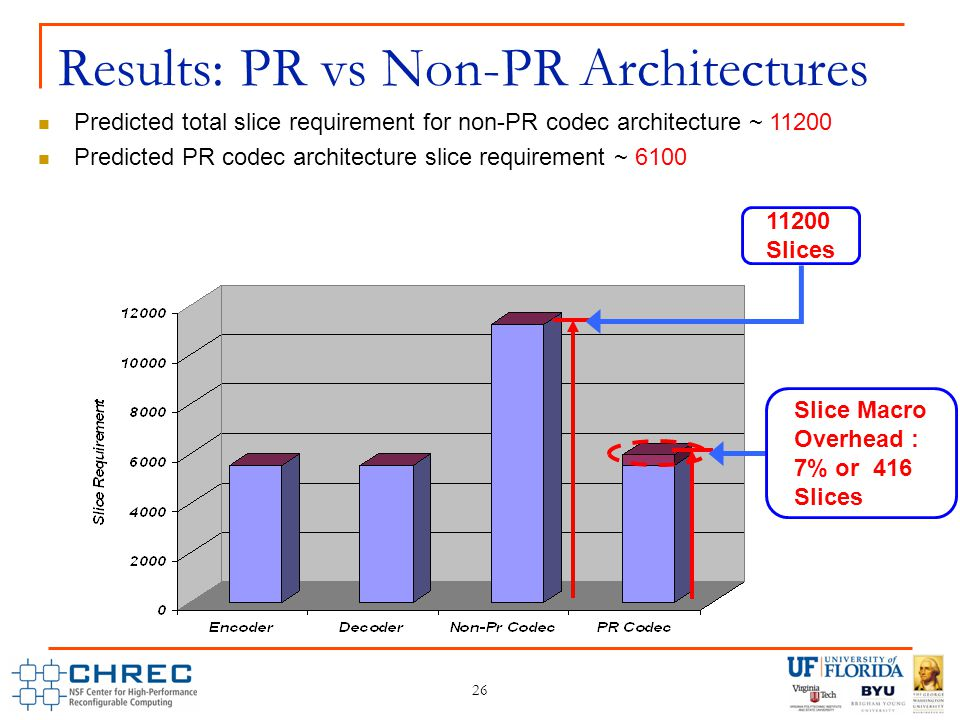 Predicted total slice requirement for non-PR codec architecture ~ 11200 Predicted PR codec architecture slice requirement ~ 6100 26 Results: PR vs Non-PR Architectures 11200 Slices Slice Macro Overhead : 7% or 416 Slices Slice Macro Overhead : 7% or 416 Slices