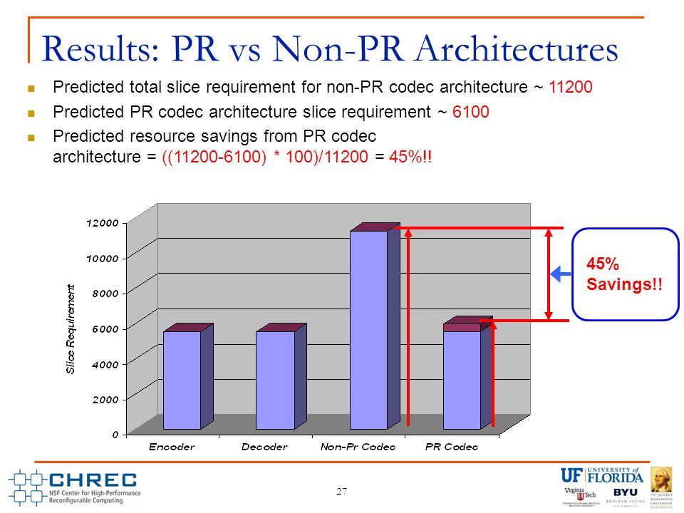 Predicted total slice requirement for non-PR codec architecture ~ 11200 Predicted PR codec architecture slice requirement ~ 6100 Predicted resource savings from PR codec architecture = ((11200-6100) * 100)/11200 = 45%!.