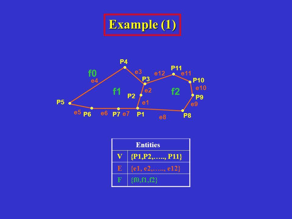 Example (1) Entities V{P1,P2,….., P11} E{e1, e2,….., e12} F{f0,f1,f2} P9 P8 P3 f1f2 e4 e3 e11 e7 e1 e6 e5 e10 e9 e8 e2 e12 P5 P4 P11 P1 P2 P7P6 P10 f0