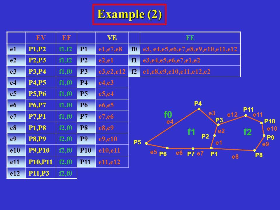 Example (2) EVEFVEFE e1P1,P2f1,f2P1e1,e7,e8f0e3, e4,e5,e6,e7,e8,e9,e10,e11,e12 e2P2,P3f1,f2P2e2,e1f1e3,e4,e5,e6,e7,e1,e2 e3P3,P4f1,f0P3e3,e2,e12f2e1,e8,e9,e10,e11,e12,e2 e4P4,P5f1,f0P4e4,e3 e5P5,P6f1,f0P5e5,e4 e6P6,P7f1,f0P6e6,e5 e7P7,P1f1,f0P7e7,e6 e8P1,P8f2,f0P8e8,e9 e9P8,P9f2,f0P9e9,e10 e10P9,P10f2,f0P10e10,e11 e11P10,P11f2,f0P11e11,e12 e12P11,P3f2,f0 P9 P8 P3 f1f2 e4 e3 e11 e7 e1 e6 e5 e10 e9 e8 e2 e12 P5 P4 P11 P1 P2 P7P6 P10 f0