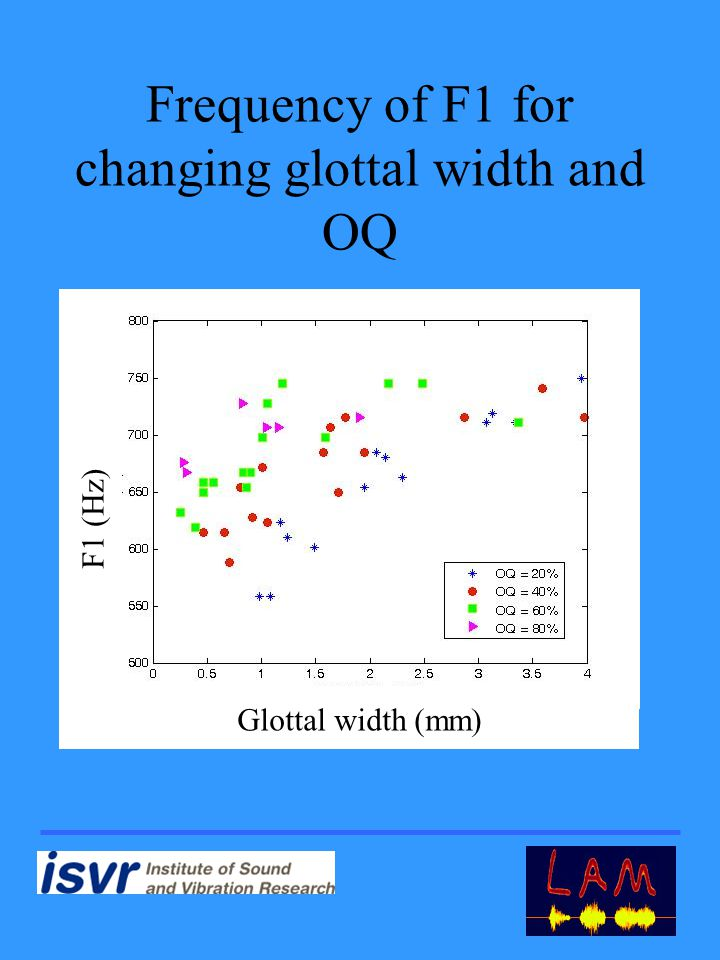 Frequency of F1 for changing glottal width and OQ Glottal width (mm) F1 (Hz)