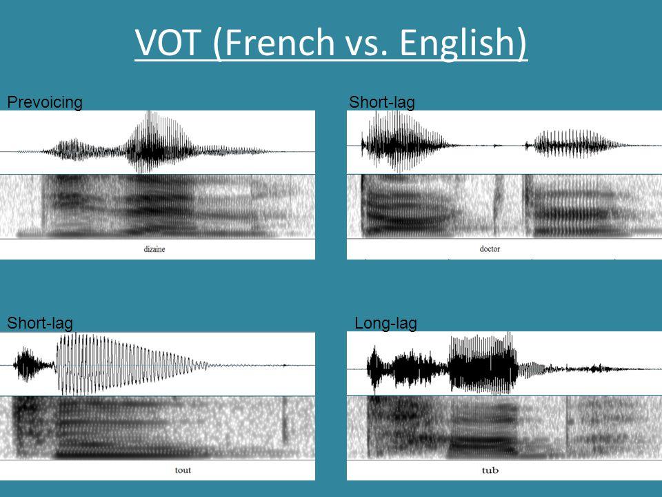 VOT (French vs. English) Prevoicing Short-lag Long-lag