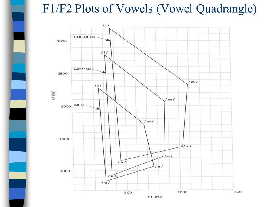 F1/F2 Plots of Vowels (Vowel Quadrangle)