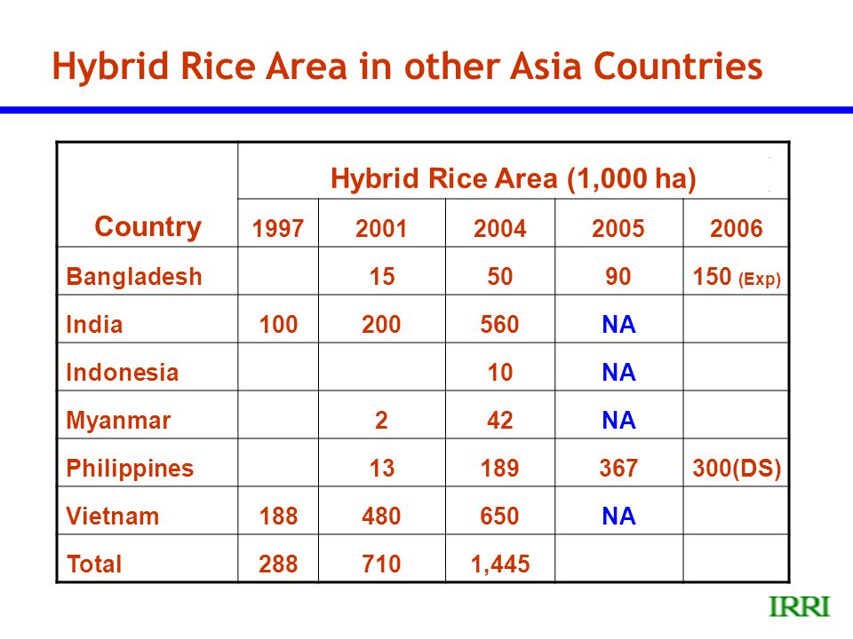 Hybrid Rice Area in other Asia Countries Country Hybrid Rice Area (1,000 ha) 19972001200420052006 Bangladesh155090150 (Exp) India100200560NA Indonesia