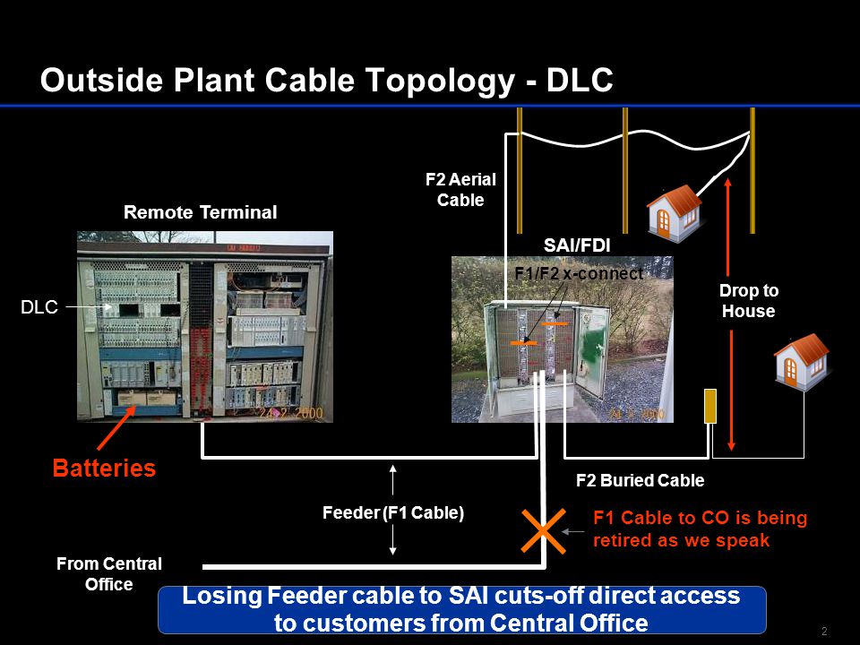 2 Outside Plant Cable Topology - DLC Remote Terminal Feeder (F1 Cable) F2 Buried Cable SAI/FDI F2 Aerial Cable F1/F2 x-connect From Central Office DLC