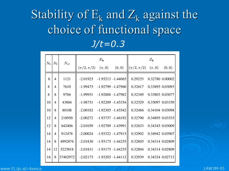 www-f1.ijs.si/~bonca LAW3M-05 Stability of E k and Z k against the choice of functional space J/t=0.3
