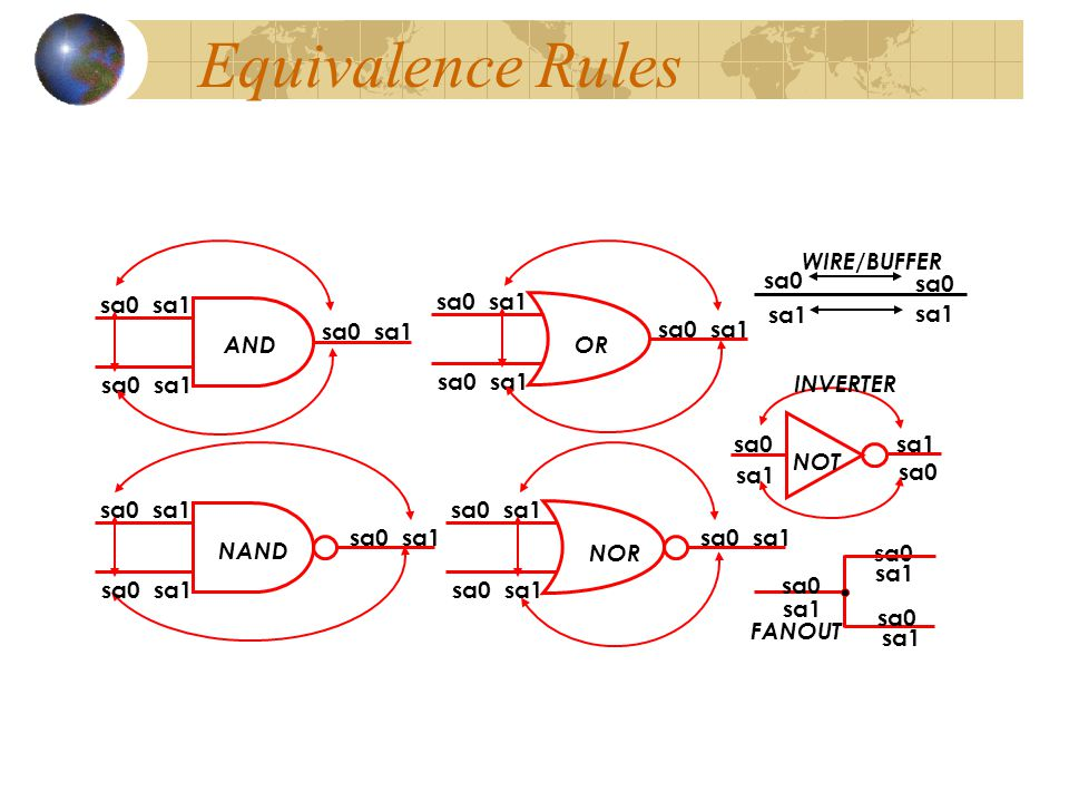 sa0 sa1 Faults in red removed by equivalence collapsing 20 Collapse ratio = = 0.625 32 Equivalence Example