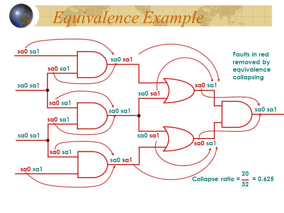 The multiple stuck-fault model Example : Using Rajski's method 11,00 00,11 01,00,11 00,11 ABCDABCD 11,00 01,00,11 00,11 11,00,10 10,00,11 11,00,01 01,00,11 B sa1 detectable if no A sa0 while C sa1 detected with no conditions