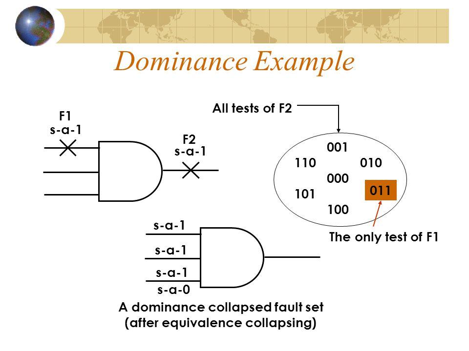 DOMINANCE-REDUCED FAULT LIST x1x1 b c e f d h g P M L 0 0 0 0 0 0 0 0 0 0 1 1 1 1 1 1 1 1 0,1