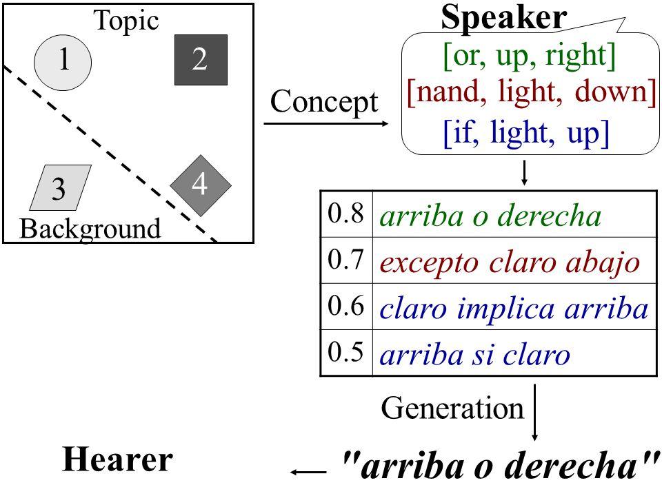 1 3 4 2 [nand, light, down] [or, up, right] Concept Speaker [if, light, up] 0.8 arriba o derecha 0.7 excepto claro abajo 0.6 claro implica arriba 0.5