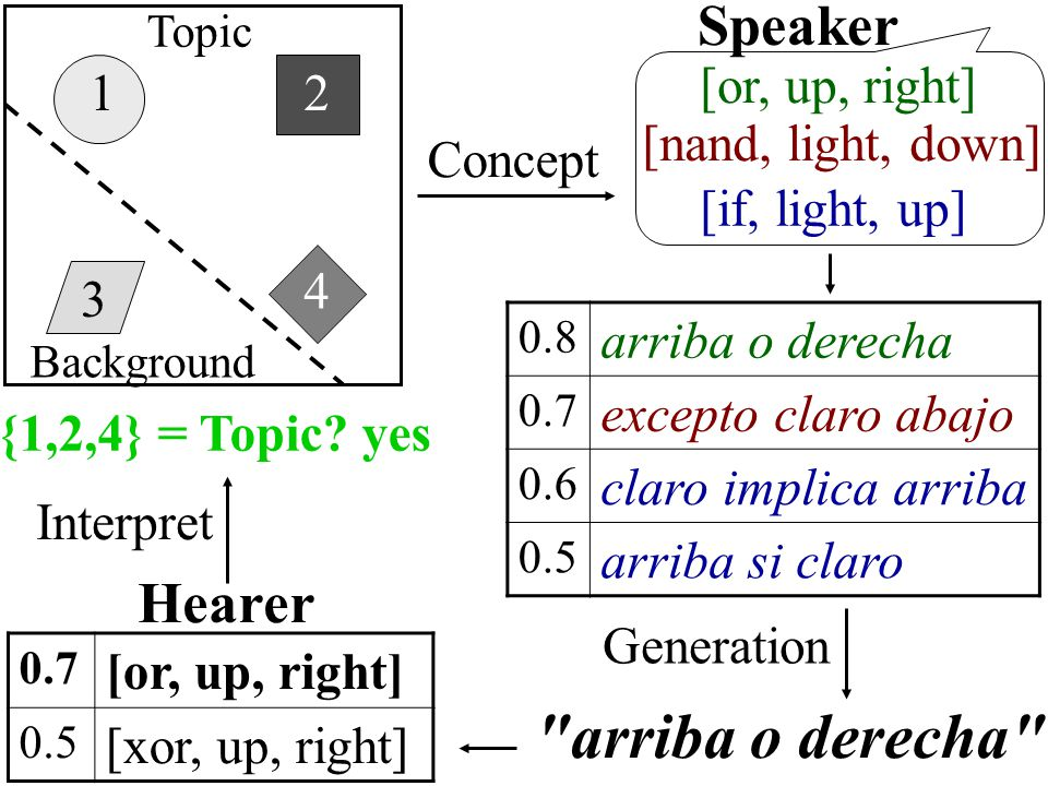 1 3 4 2 [nand, light, down] [or, up, right] Concept Speaker [if, light, up] 0.8 arriba o derecha 0.7 excepto claro abajo 0.6 claro implica arriba 0.5 arriba si claro arriba o derecha Generation Hearer 0.7 [or, up, right] 0.5 [xor, up, right] Interpret {1,2,4} = Topic.