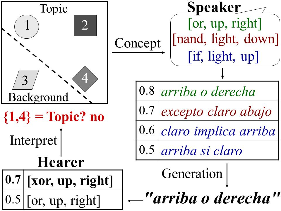 1 3 4 2 [nand, light, down] [or, up, right] Concept Speaker [if, light, up] 0.8 arriba o derecha 0.7 excepto claro abajo 0.6 claro implica arriba 0.5 arriba si claro arriba o derecha Generation Hearer 0.7 [xor, up, right] 0.5 [or, up, right] Interpret {1,4} = Topic.
