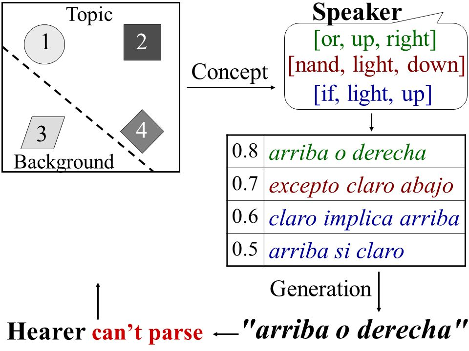 1 3 4 2 [nand, light, down] [or, up, right] Concept Speaker [if, light, up] 0.8 arriba o derecha 0.7 excepto claro abajo 0.6 claro implica arriba 0.5 arriba si claro arriba o derecha Generation Hearer can't parse Topic Background
