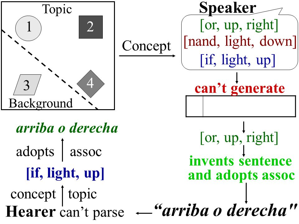 "1 3 4 2 [nand, light, down] [or, up, right] Concept Speaker [if, light, up] ""arriba o derecha"