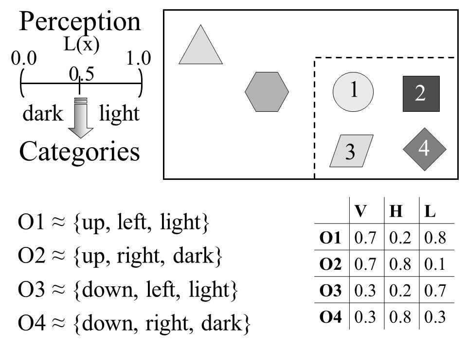 1 3 4 2 Perception 0.0 1.0 dark light Categories VHL O10.70.20.8 O20.70.80.1 O30.30.20.7 O40.30.80.3 O1 ≈ {up, left, light} O2 ≈ {up, right, dark} O3 ≈ {down, left, light} O4 ≈ {down, right, dark} L(x) 0.5