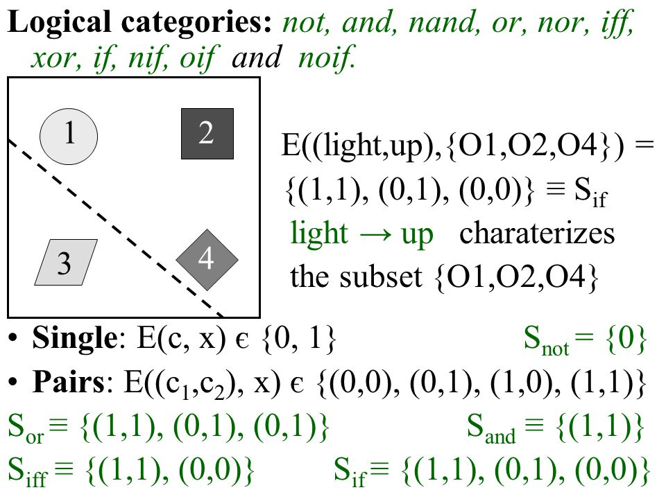 Logical categories: not, and, nand, or, nor, iff, xor, if, nif, oif and noif. E((light,up),{O1,O2,O4}) = {(1,1), (0,1), (0,0)} ≡ S if light → up chara